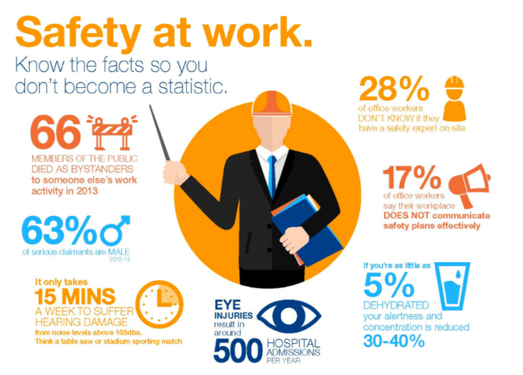 7 steps to keep employees safe in the workplace